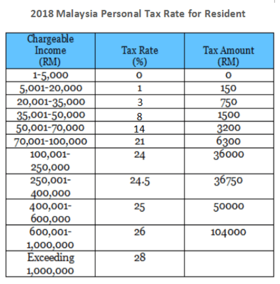 2018 Personal Tax Incentives Relief for Expatriate in Malaysia