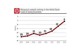 World Bank Ranking