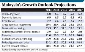 GDP Malaysia 2013-2017