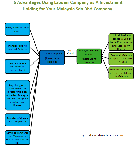 How To Set Up Restaurant in Malaysia