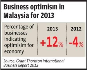 2013 Malaysia Economy