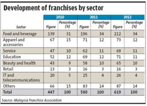 Malaysia Franchise Development by Sector