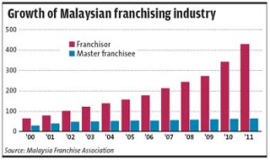 Latest Malaysia Franchise Industry Trend