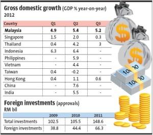 Malaysia GDP Growth 2012