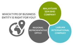 Business Entities in Malaysia for Foreigners