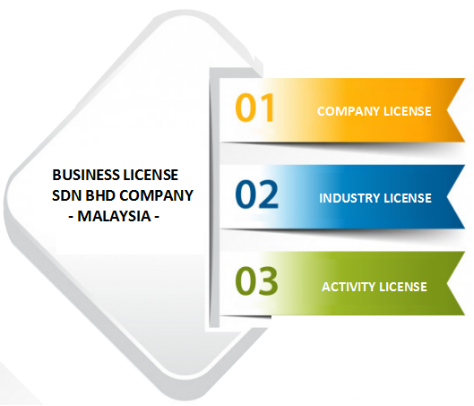 Business Licence for Malaysia Sdn Bhd Company