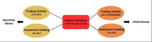 Advantages Registering Malaysia Labuan Company